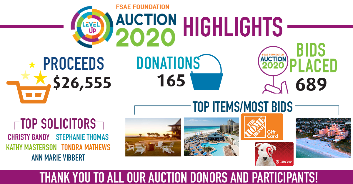2020 Auction Highlights
