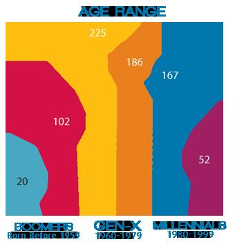 1200 Members by Age Range