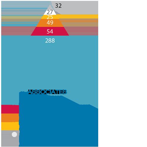 1200 Members Associates by Industry