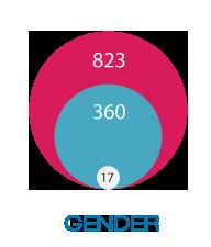 1200 Members by Gender